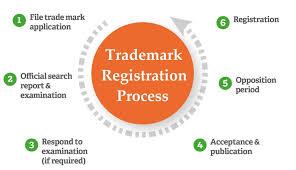Brand registration in Bangalore